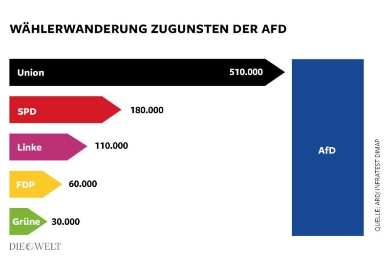DWO-POL-AfD-Waehlerwanderung-3x2