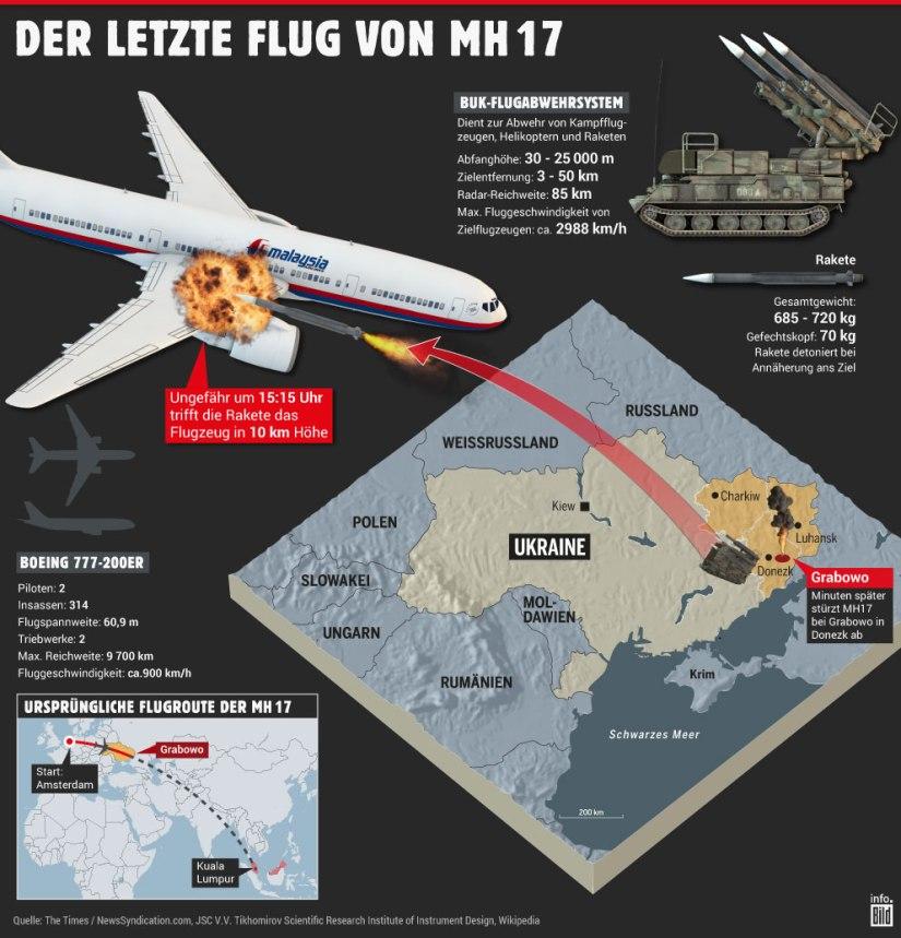 letzter-flug-mh17-infografik