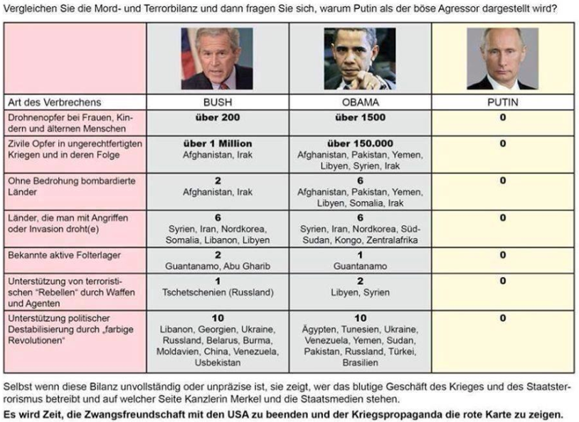 Bush, Obama und Putin